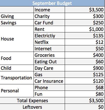 Zero based budget example